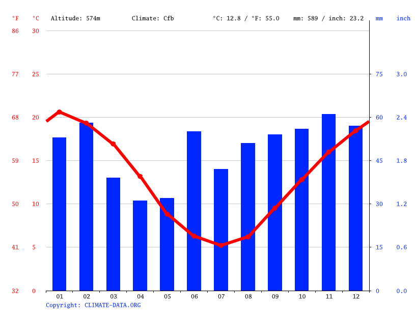 Climate graph // Weather by Month, Canberra