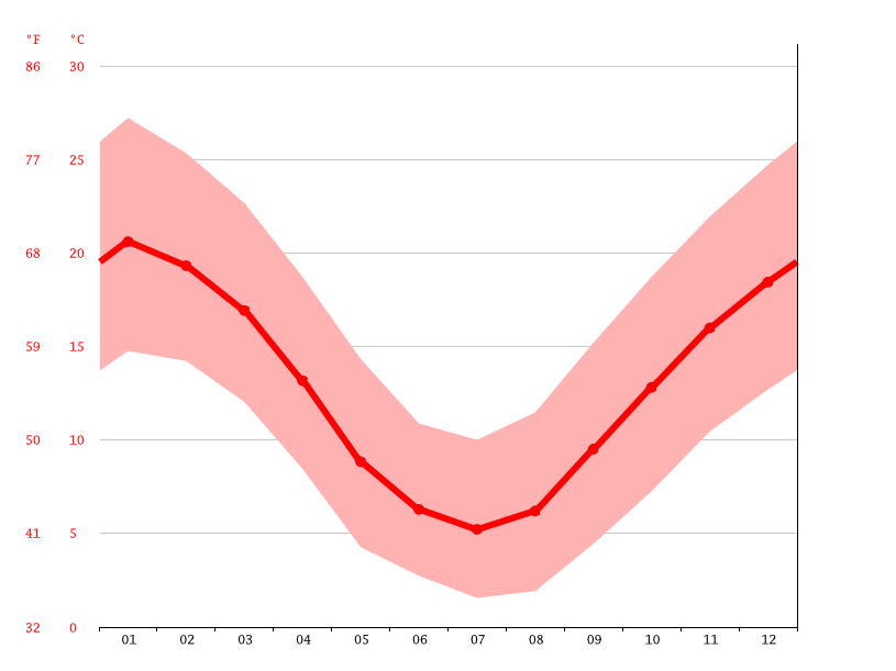 Temperature graph, Canberra