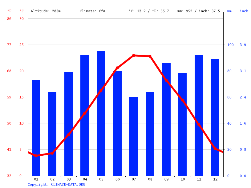 Climate graph // Weather by Month, Teramo