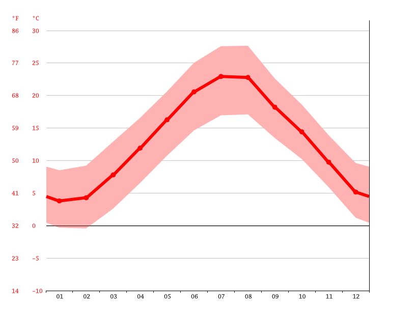 average temperature, Teramo