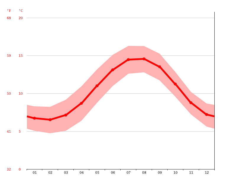 Temperature graph, Clifden