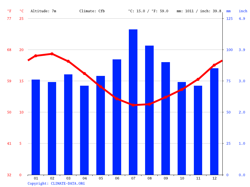 Climate graph // Weather by Month, Whangarei