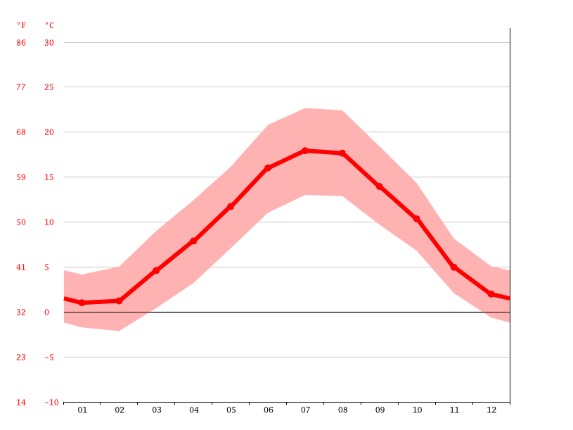 Temperature graph, La Valla-en-Gier