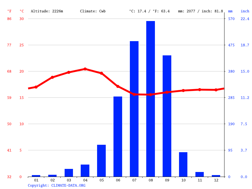 Climate graph // Weather by Month, Gonder