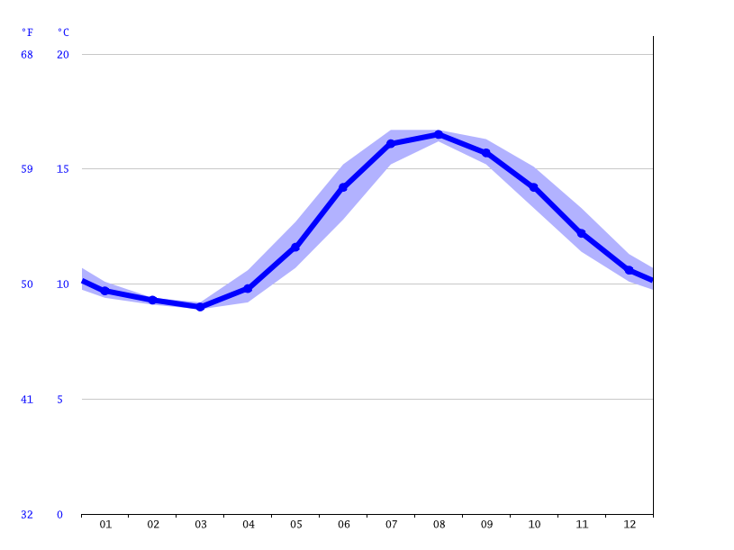 Cobh climate: Average Temperature, weather by month, Cobh
