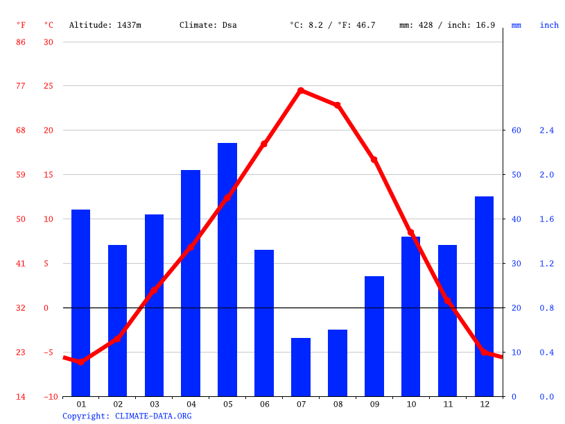 Climate graph // Weather by Month, Idaho Falls