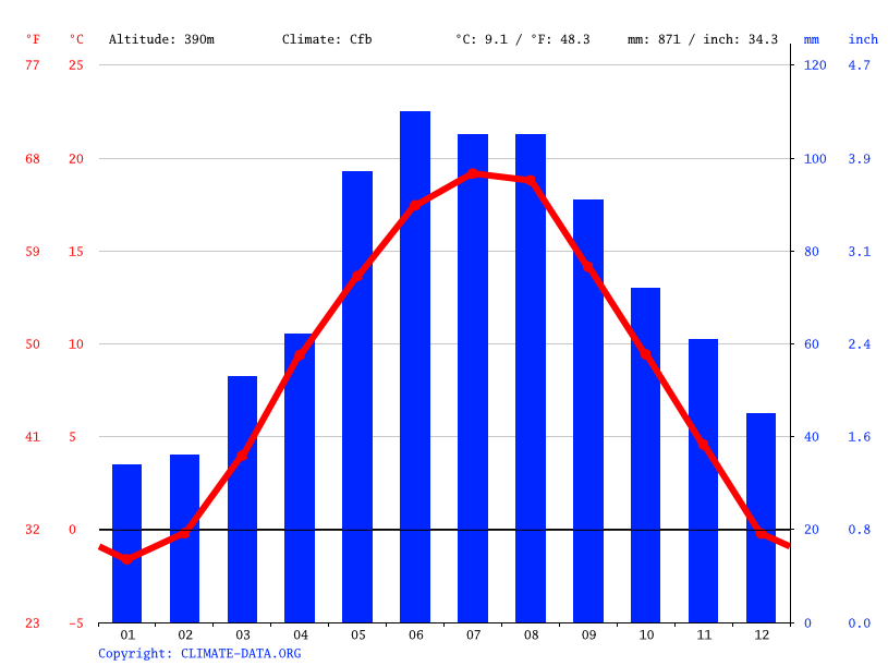 Climate graph // Weather by Month, Pinkafeld