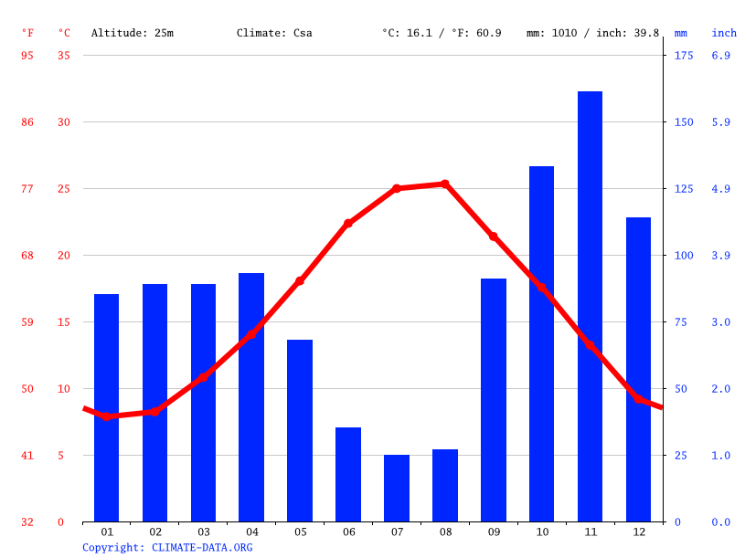 Climate graph // Weather by Month, Latina