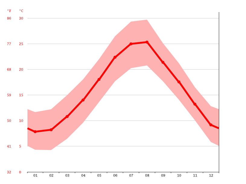 Temperature graph, Latina
