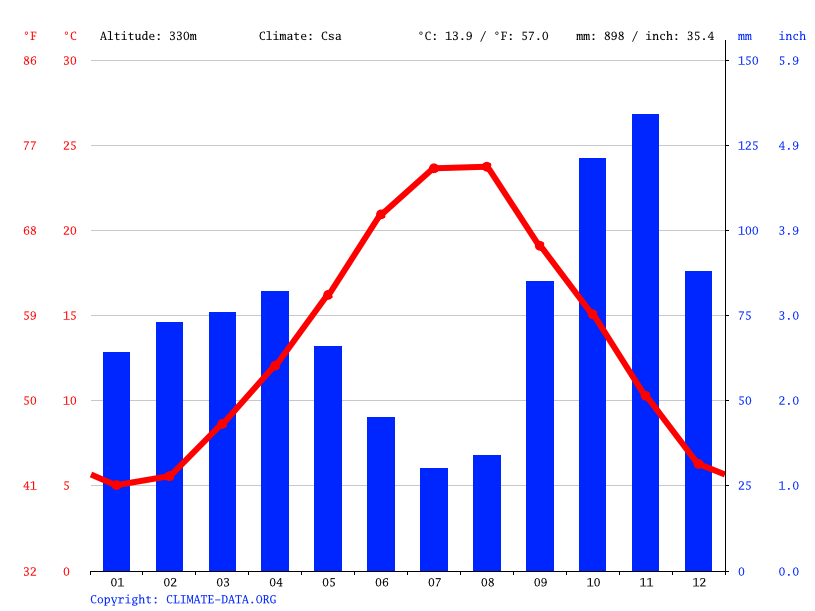 Climate graph // Weather by Month, Viterbo