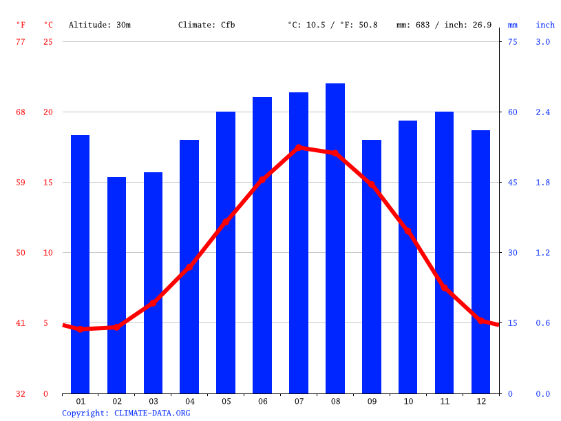 Climate graph // Weather by Month, Bassingbourn