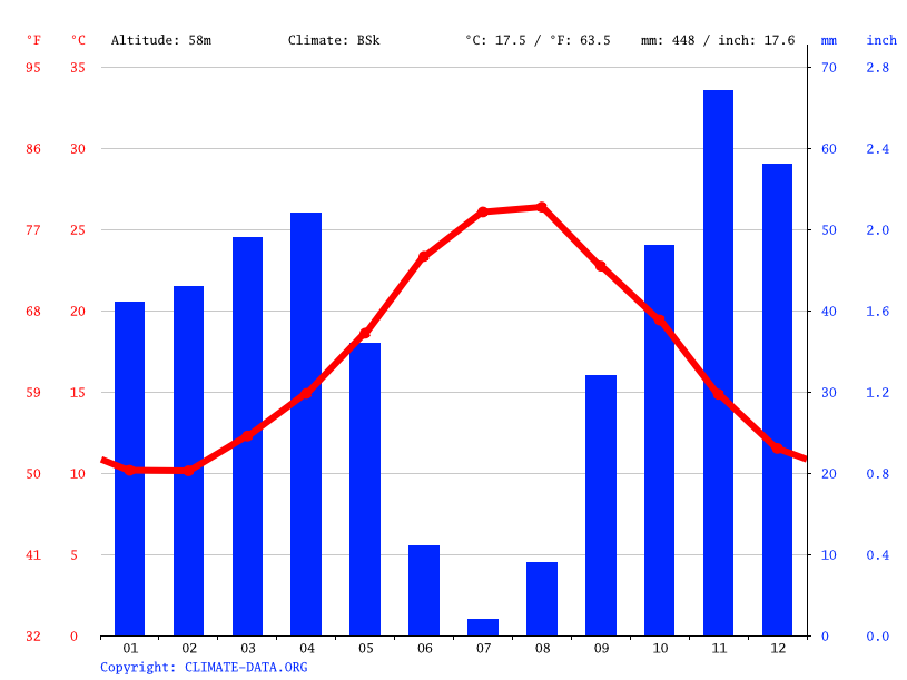 Climate graph // Weather by Month, Casteddu/Cagliari