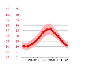 Clima Cagliari: temperatura, medie climatiche, pioggia ...