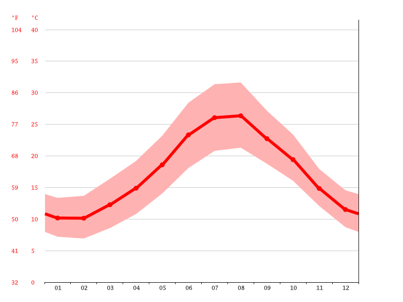 average temperature, Casteddu/Cagliari
