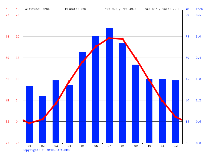 Climate graph // Weather by Month, Horoměřice