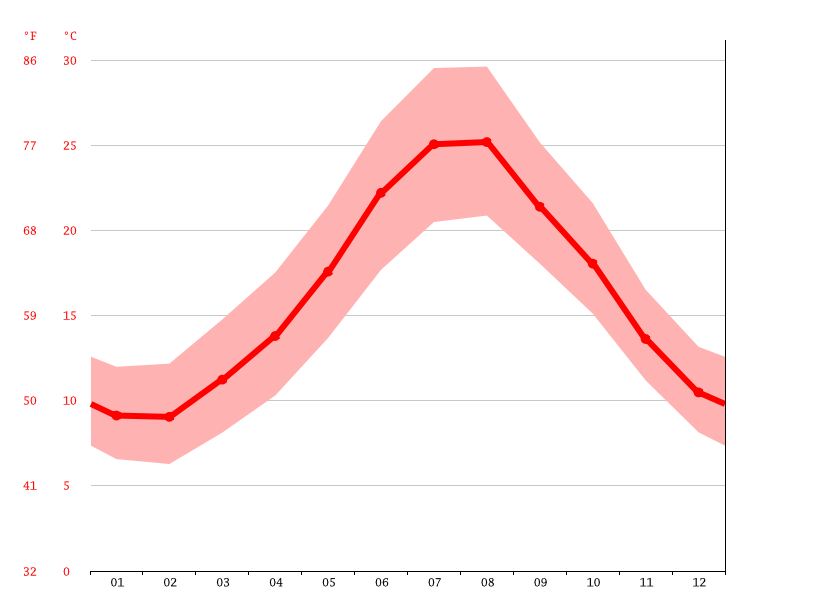 Temperature graph, Terranoa/Olbia