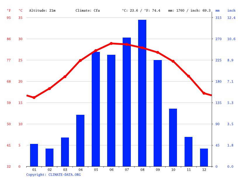 Climate graph // Weather by Month, Hanoi
