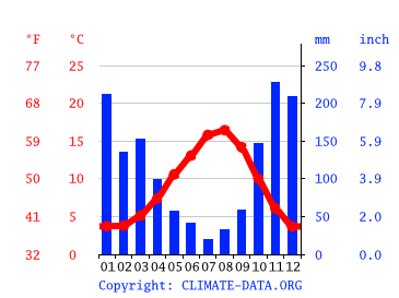 Climate graph // Weather by Month, Sooke