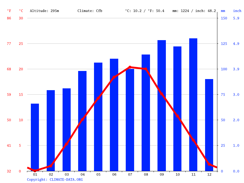 Climate graph // Weather by Month, Ljubljana