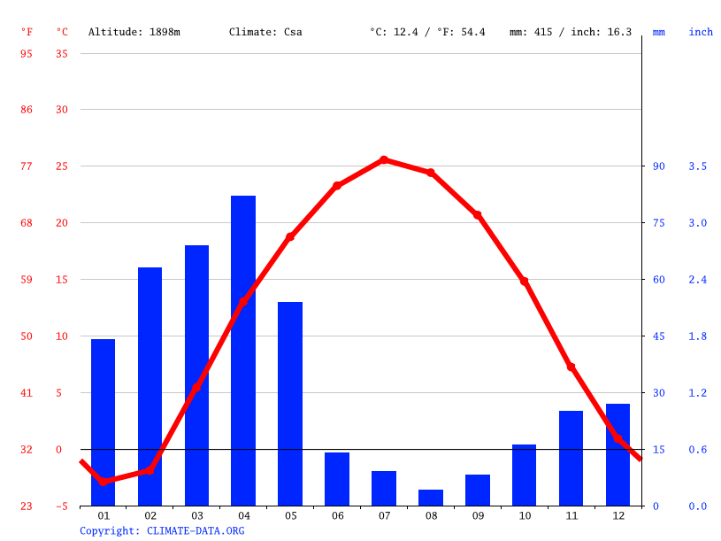 Climate graph // Weather by Month, Kabul