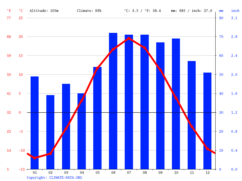 Climate graph // Weather by Month, Votkinsk