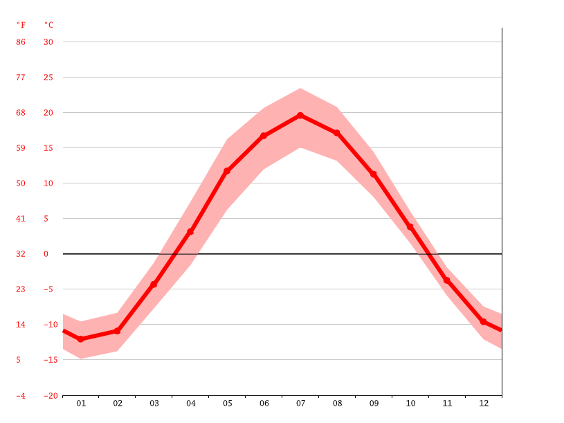 Temperature graph, Votkinsk