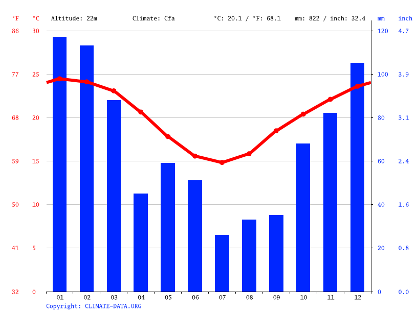 Climate graph, Logan City