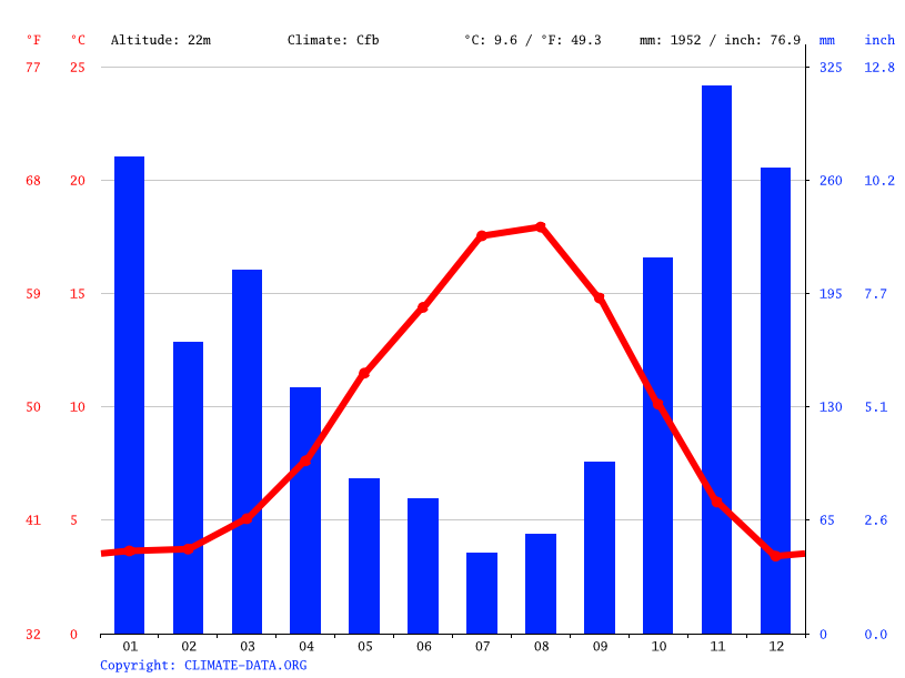 Climate graph // Weather by Month, Whytecliff