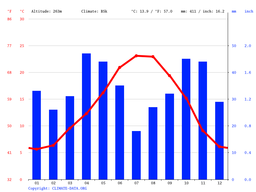 Climate graph // Weather by Month, Tudela