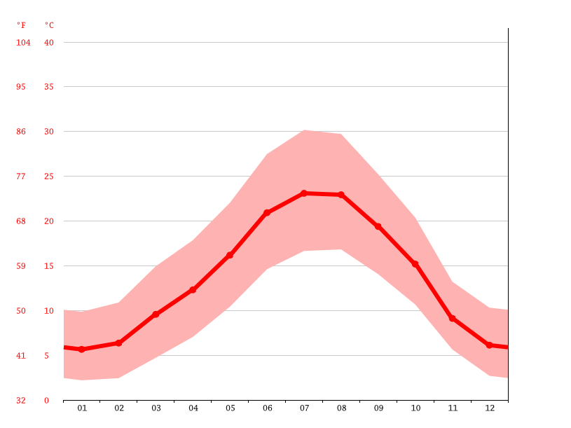 Temperature graph, Tudela