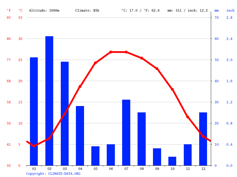 Climate graph // Weather by Month, Quetta