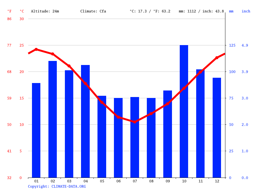 Climate graph // Weather by Month, Buenos Aires