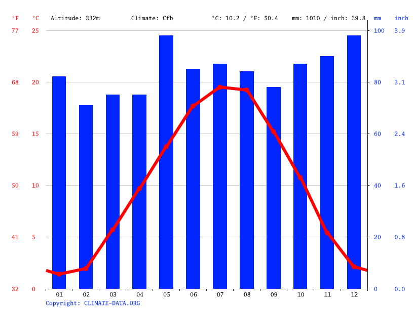 Climate graph // Weather by Month, Bruebach