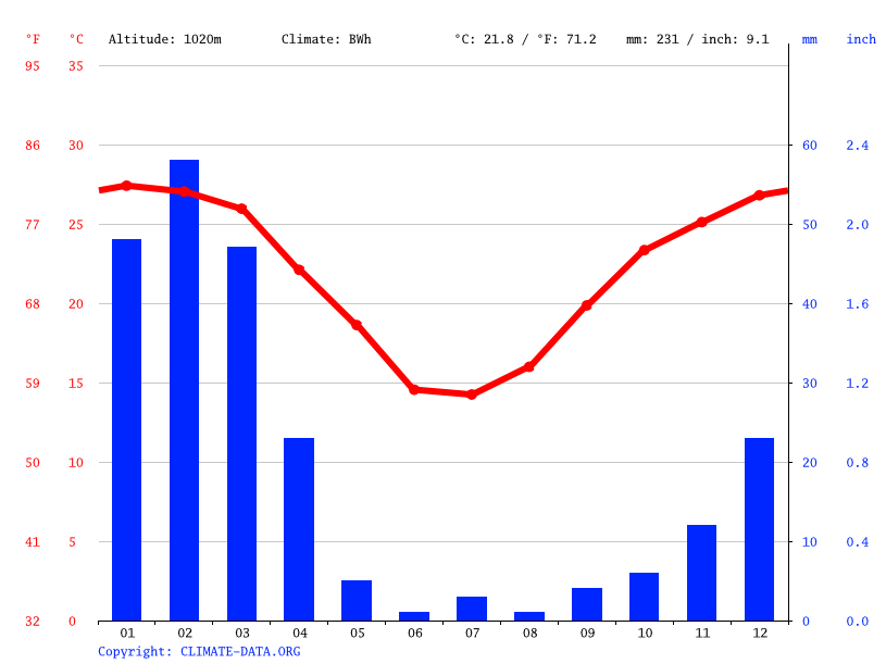 Climate graph // Weather by Month, Keetmanshoop