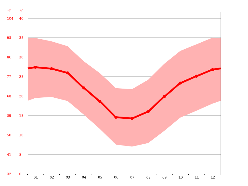 Temperature graph, Keetmanshoop