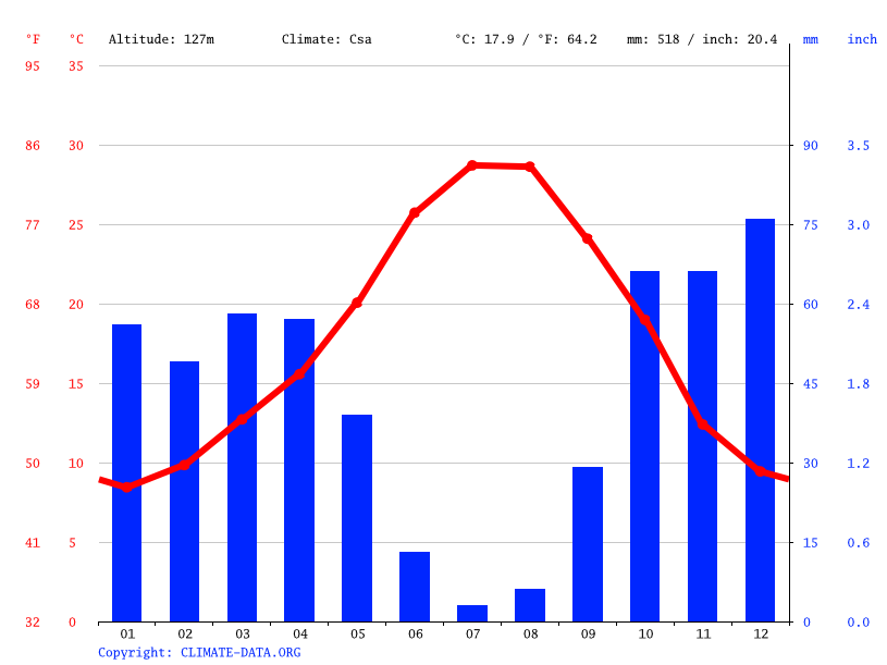 Climate graph // Weather by Month, Córdoba