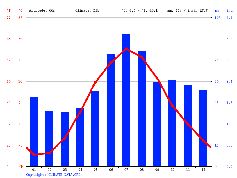 Climate graph // Weather by Month, Jyväskylä
