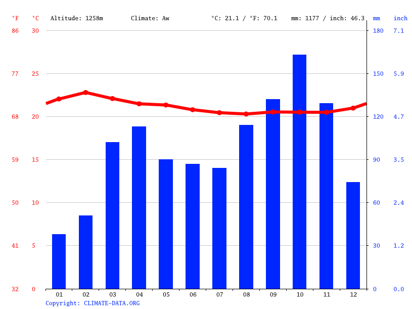 Climate graph // Weather by Month, Bunia