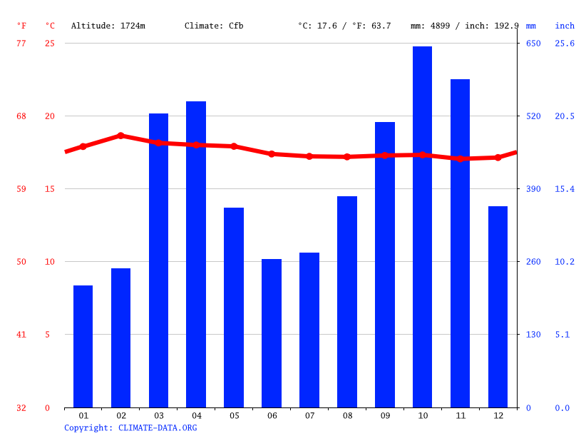 Climate graph // Weather by Month, Butembo