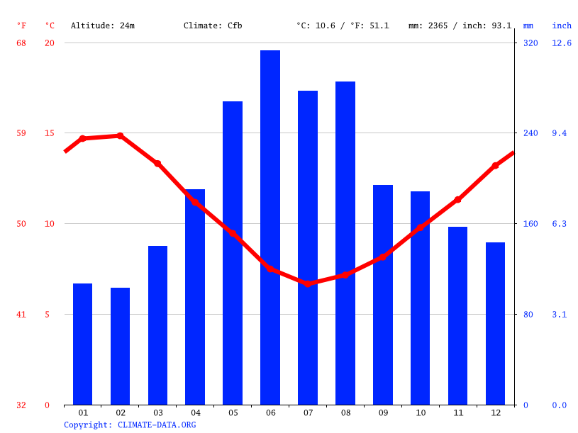 Climate graph // Weather by Month, Puerto Montt