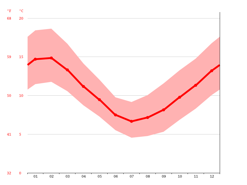 Temperature graph, Puerto Montt