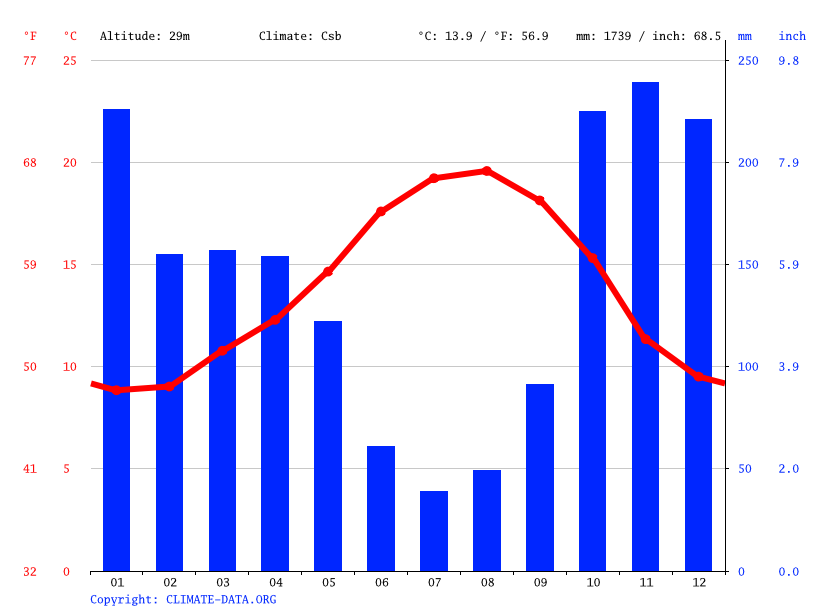 Climate graph // Weather by Month, Vigo