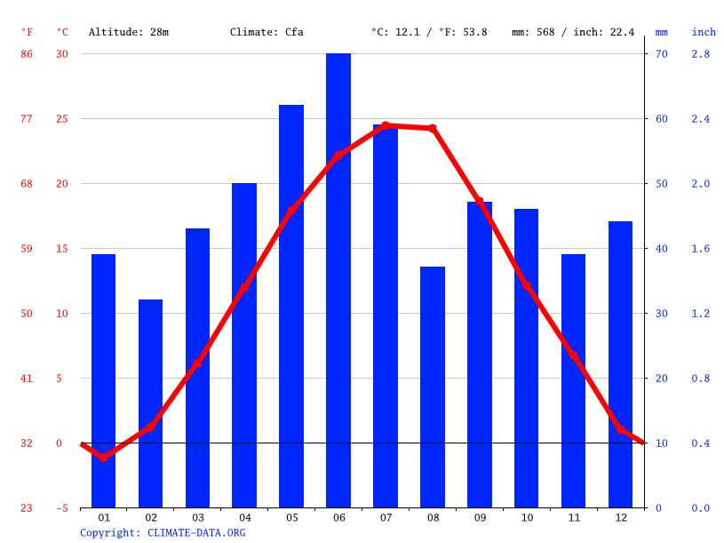 Climate graph // Weather by Month, Liești