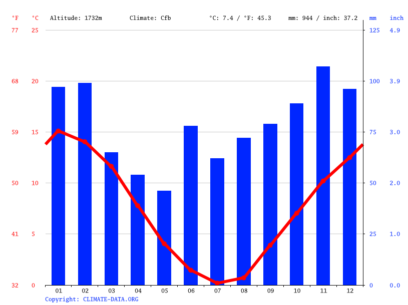 Climate graph // Weather by Month, Perisher Valley