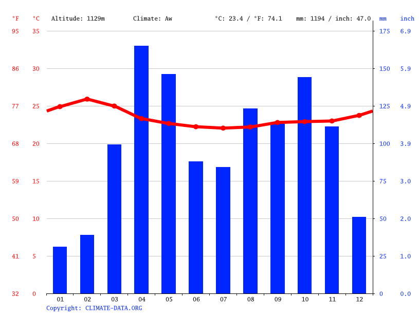 Climate graph // Weather by Month, Soroti