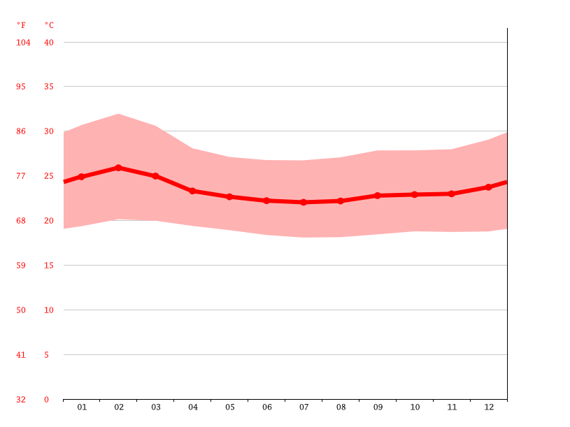 average temperature, Soroti