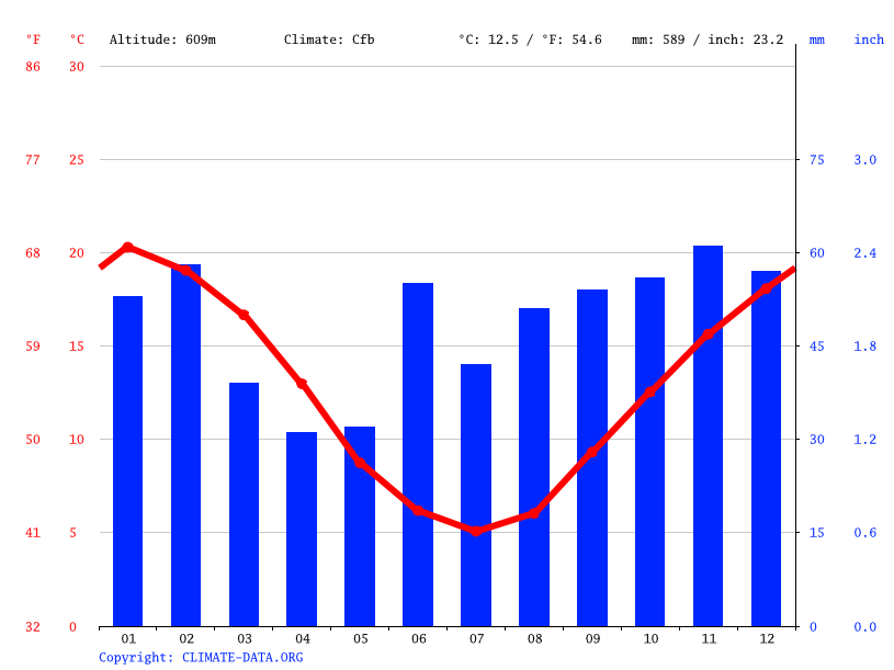 Climate graph // Weather by Month, Sutton