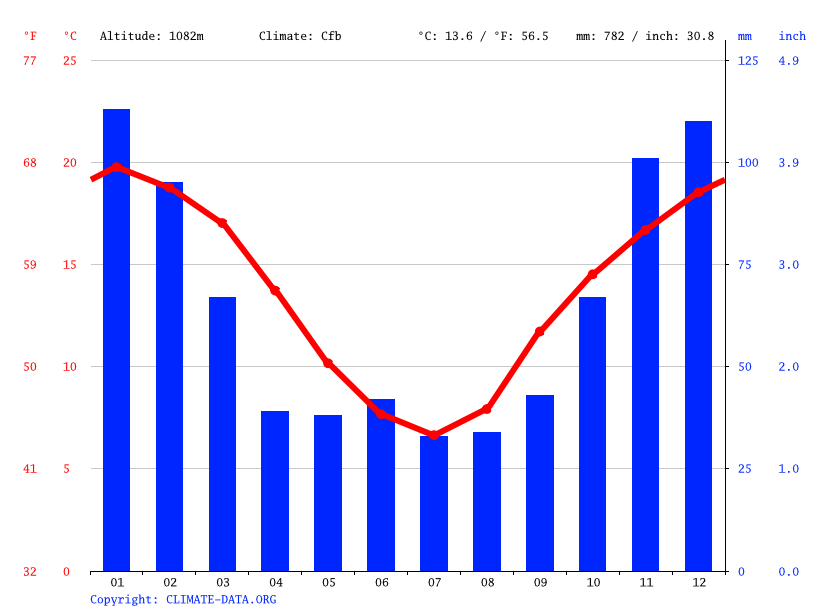 Climate graph // Weather by Month, Enmore