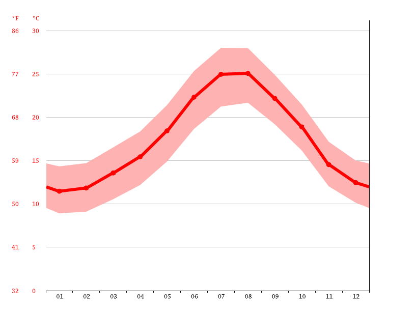 average temperature, Málaga
