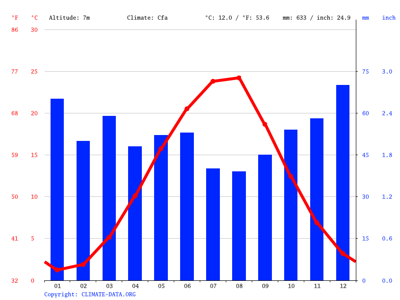Climate graph // Weather by Month, Novorossiysk